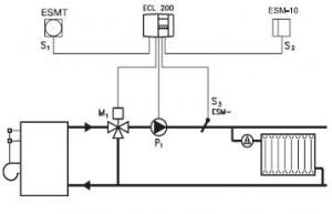 ECL200P303_thumb_medium300_0 Экономия газа при эксплуатации котлов газ