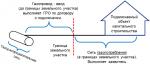 Схема технологического присоединения