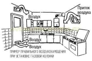 Приток воздуха при пользовании газовыми приборами